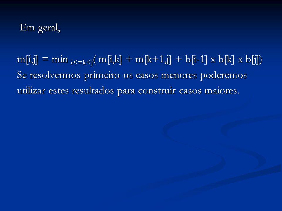 Em geral, m[i,j] = min i<=k<j( m[i,k] + m[k+1,j] + b[i-1] x b[k] x b[j]) Se resolvermos primeiro os casos menores poderemos.